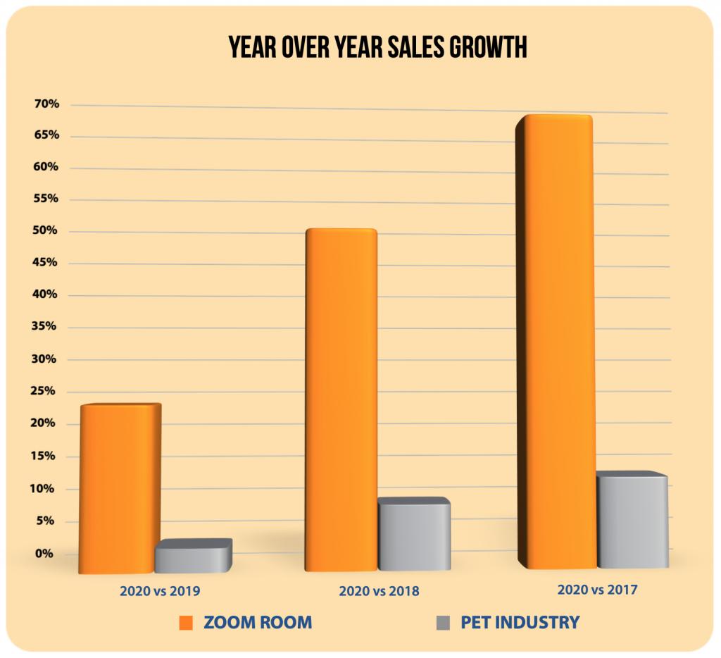 Zoom Room YOY Gross Sales vs Pet Industry